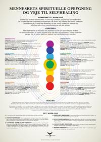 Plakat - Menneskets 7 aura-lag